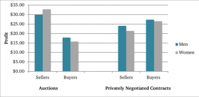 comparing profit received by gender in auction and negotiated contracts