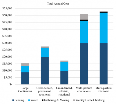 Graph showing total annual cost for each scenario with multi-pasture rotational being the most.