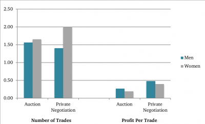 graph compares profit and number of trades by gender in auction and private negotiated scenarios