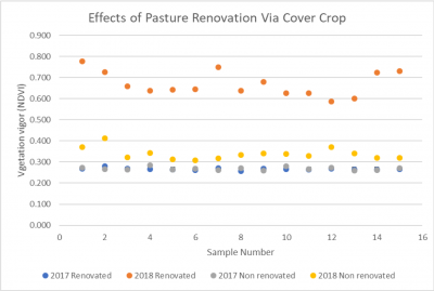 Dot graph showing the effects of pasture renovation via cover crop for pre and post treatment