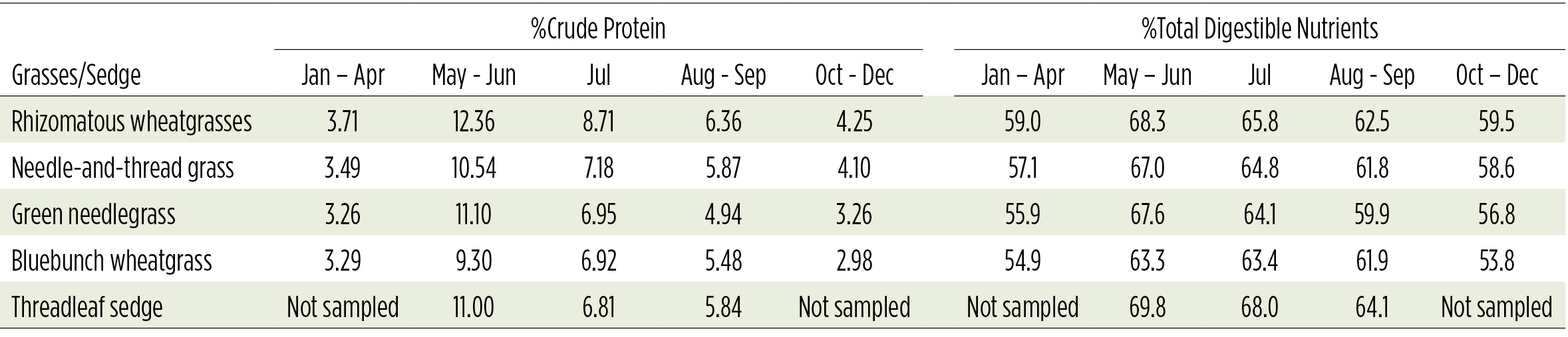 table showing % crude protein and % total digestible nutrients for various grasses and sedges
