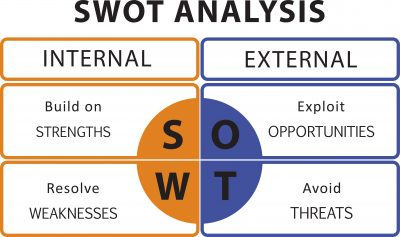 SWOT analysis. Internal analysis is strengths and weaknesses. External analysis is opportunties and threats.